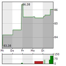 AKAMAI Aktie 1-Woche-Intraday-Chart
