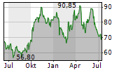 AKER ASA Chart 1 Jahr
