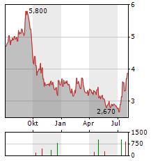 AKER BIOMARINE Aktie Chart 1 Jahr