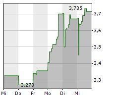 AKER BIOMARINE ASA Chart 1 Jahr