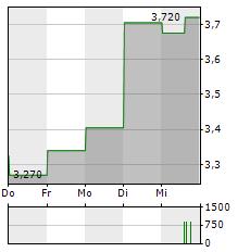AKER BIOMARINE Aktie 5-Tage-Chart