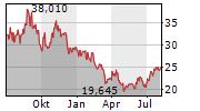 AKER BP ASA Chart 1 Jahr