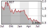 AKER HORIZONS ASA Chart 1 Jahr