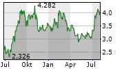 AKER SOLUTIONS ASA Chart 1 Jahr