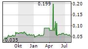 AKR CORPORINDO TBK Chart 1 Jahr