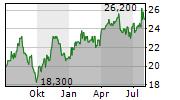 AKZO NOBEL NV ADR Chart 1 Jahr