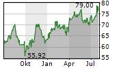 AKZO NOBEL NV Chart 1 Jahr