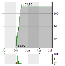 AKZO NOBEL Aktie Chart 1 Jahr