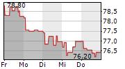 AKZO NOBEL NV 1-Woche-Intraday-Chart