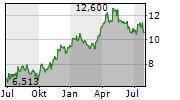 ALAMOS GOLD INC Chart 1 Jahr