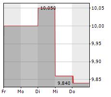 ALANTRA PARTNERS SA Chart 1 Jahr