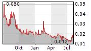 ALARA RESOURCES LIMITED Chart 1 Jahr