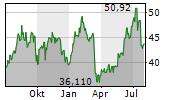ALASKA AIR GROUP INC Chart 1 Jahr