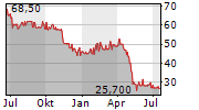 ALBA SE Chart 1 Jahr