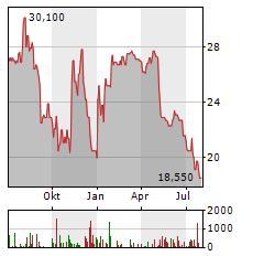 ALBA SE Aktie Chart 1 Jahr