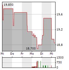 ALBA SE Aktie 1-Woche-Intraday-Chart