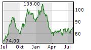 ALBANY INTERNATIONAL CORP Chart 1 Jahr