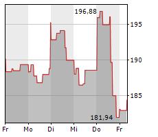 ALBEMARLE CORPORATION Chart 1 Jahr