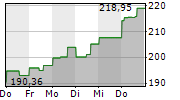ALBEMARLE CORPORATION 1-Woche-Intraday-Chart