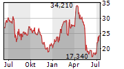 ALBIREO PHARMA INC Chart 1 Jahr