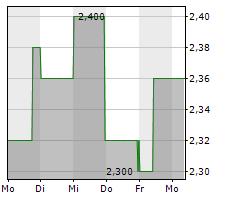 ALBIS LEASING AG Chart 1 Jahr