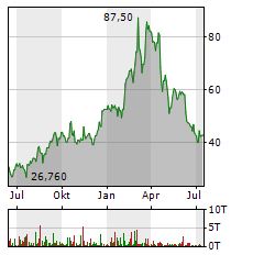 ALCOA Aktie Chart 1 Jahr