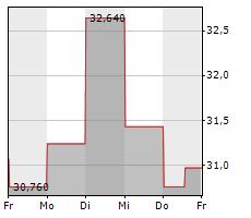 ALCOA CORPORATION Chart 1 Jahr
