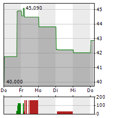 ALCOA Aktie 1-Woche-Intraday-Chart