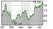 ALCON AG Chart 1 Jahr
