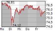 ALCON AG 5-Tage-Chart