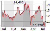 ALD SA Chart 1 Jahr
