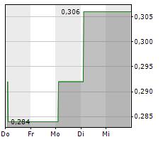 ALEFARM BREWING A/S Chart 1 Jahr