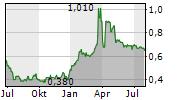 ALEIA HOLDING AG Chart 1 Jahr