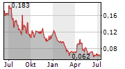 ALELION ENERGY SYSTEMS AB Chart 1 Jahr