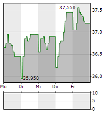 ALERION CLEANPOWER Aktie 5-Tage-Chart