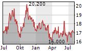 ALEXANDER & BALDWIN INC Chart 1 Jahr