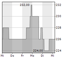 ALEXANDERS INC Chart 1 Jahr