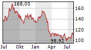 ALEXANDRIA REAL ESTATE EQUITIES INC Chart 1 Jahr