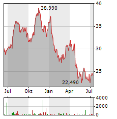 ALFA LAVAL Aktie Chart 1 Jahr