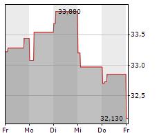 ALFA LAVAL AB Chart 1 Jahr
