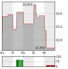 ALFA LAVAL Aktie 1-Woche-Intraday-Chart