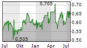 ALFA SAB DE CV Chart 1 Jahr