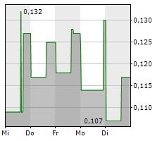 ALGERNON PHARMACEUTICALS INC Chart 1 Jahr