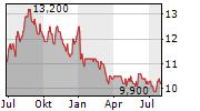 ALGOMA CENTRAL CORPORATION Chart 1 Jahr