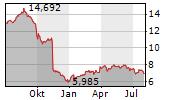 ALGONQUIN POWER & UTILITIES CORP Chart 1 Jahr