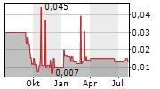 ALIANZA MINERALS LTD Chart 1 Jahr