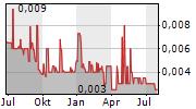 ALIEN METALS LIMITED Chart 1 Jahr