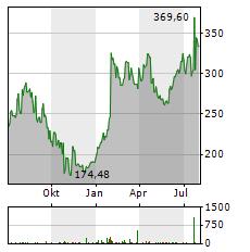 ALIGN TECHNOLOGY Aktie Chart 1 Jahr