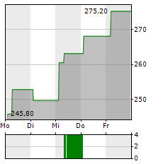 ALIGN TECHNOLOGY Aktie 5-Tage-Chart