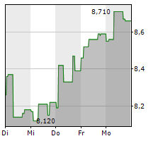 ALIMAK GROUP AB Chart 1 Jahr